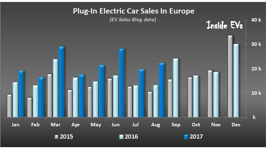 Europe Plug-In Sales Strengthen In August: 22,000 sold