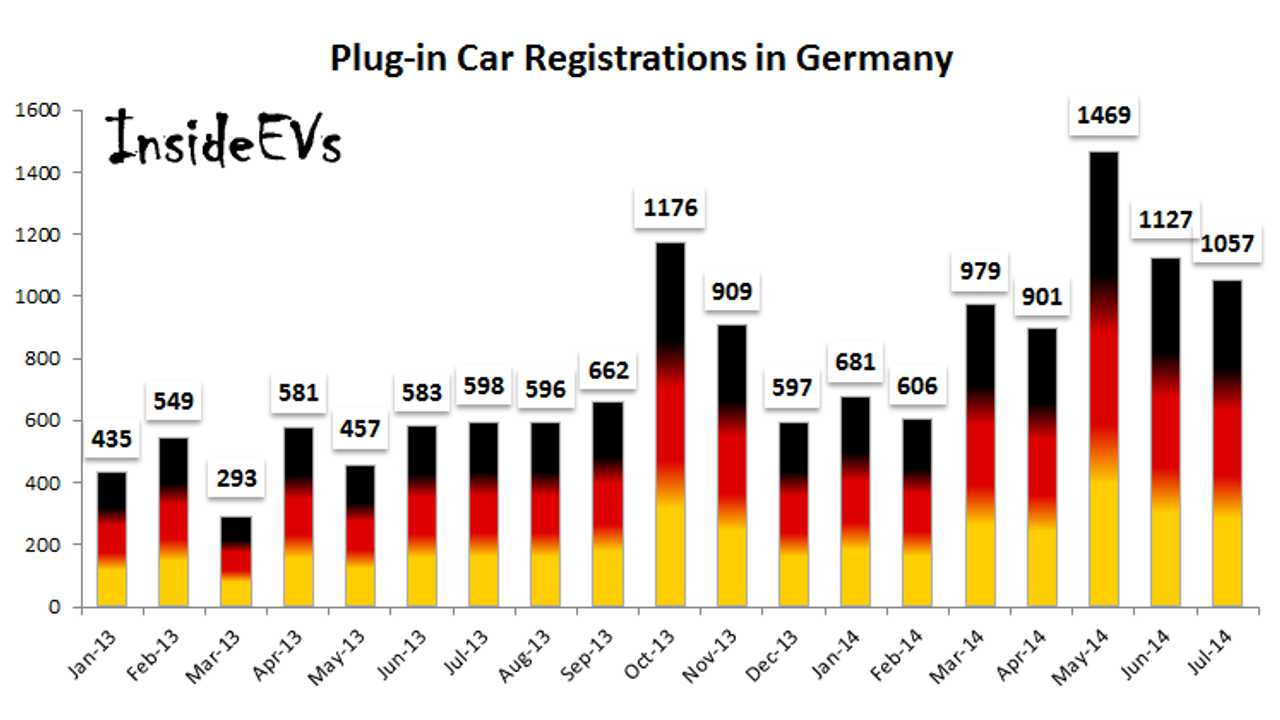 Germany Plug-In Electric Vehicle Sales Report July 2014