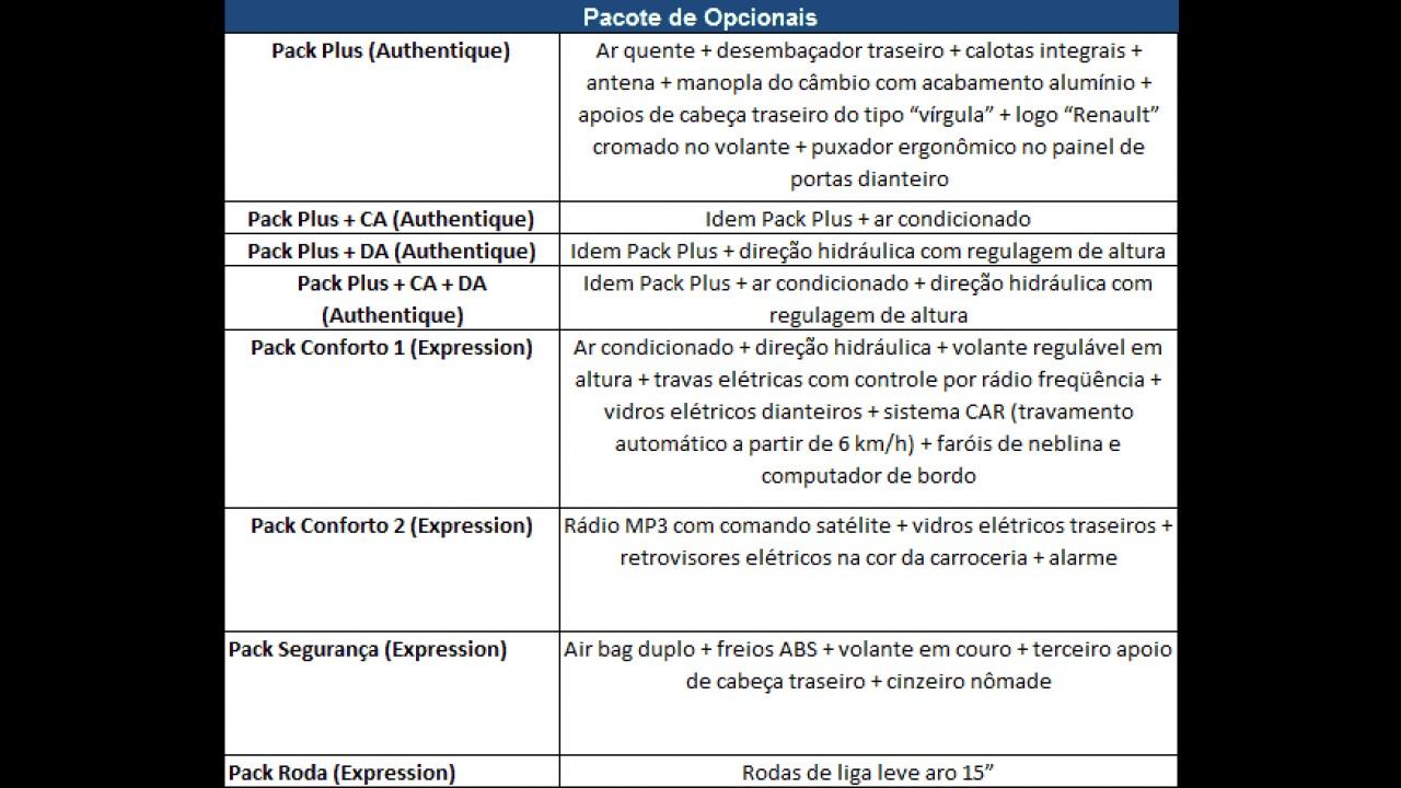 Novo Logan 2011 - Confira os preços de cada versão e dos pacotes de itens opcionais