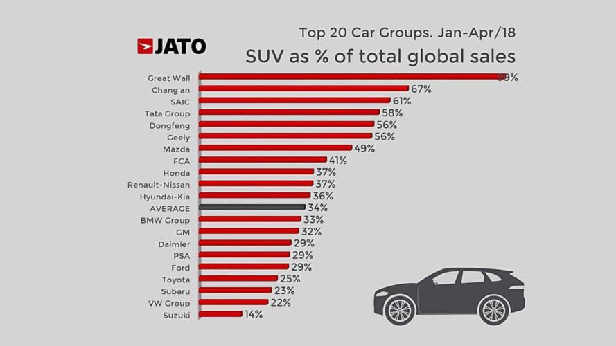 SUV, ecco chi ne vende di più sul totale