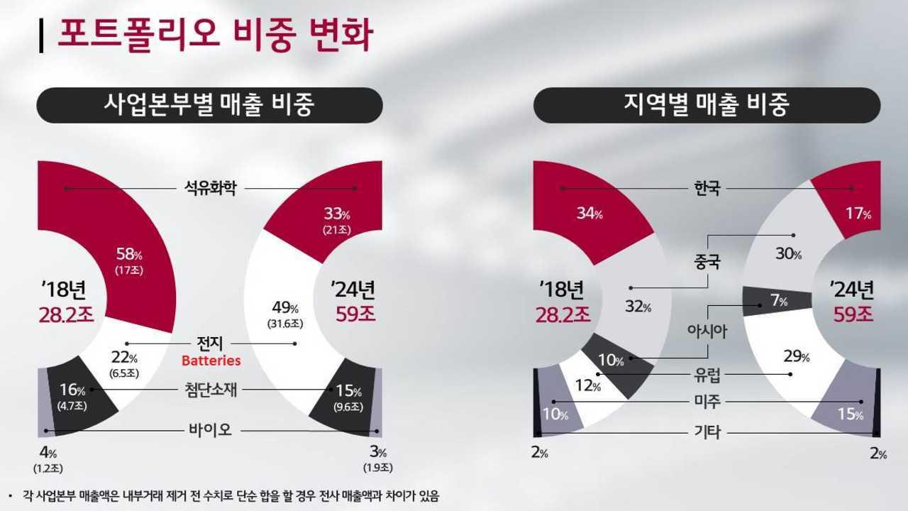 LG Chem, 2024'e Kadar Pil Satışlarını Artırdı