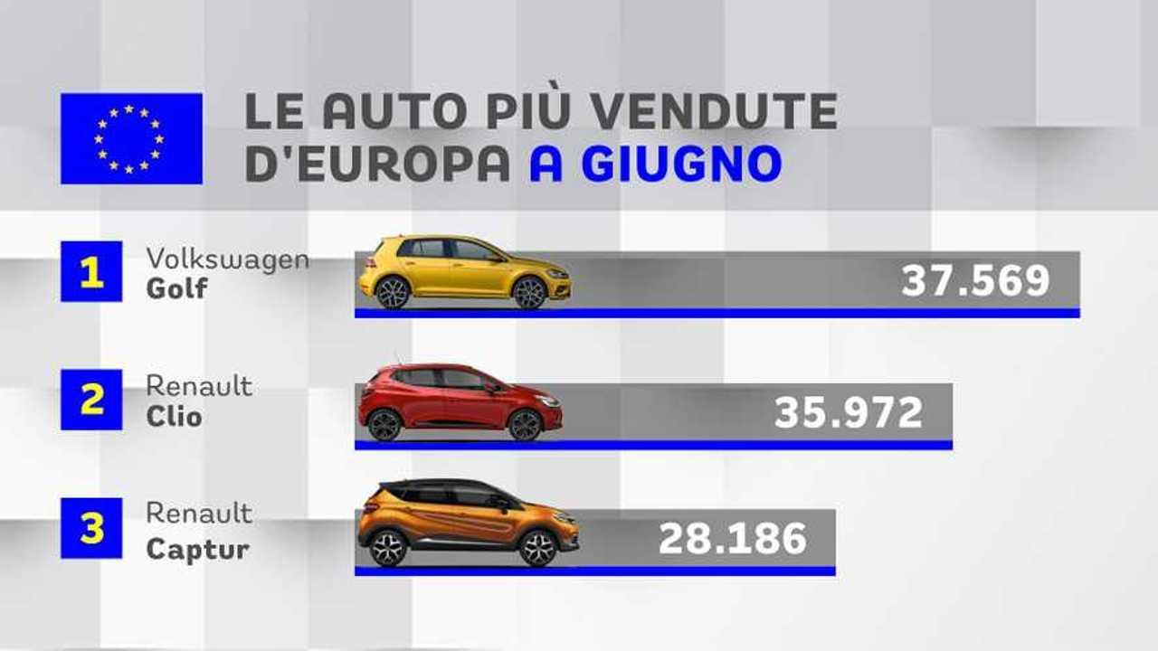 Le auto più vendute d'Europa a giugno 2019