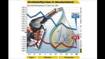 Benzin und Diesel: Die Preisentwicklung