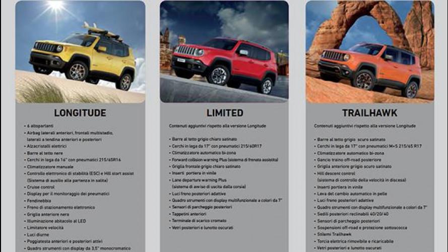 Jeep Renegade, i prezzi di listino da 23.500 a 32.800 €